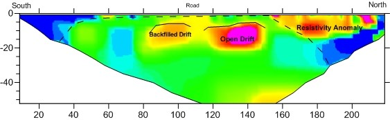 Subsidence, Cavity and Karst Mapping - Ground Geophysics