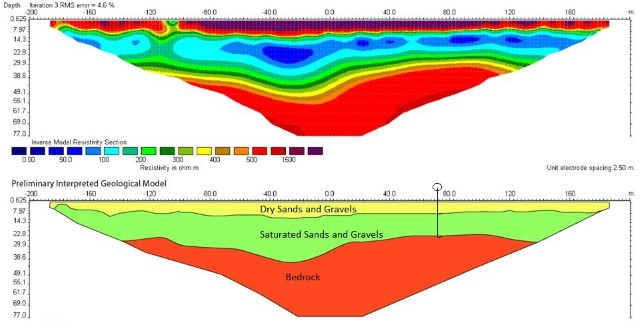 Hydrogeology - Ground Geophysics